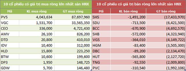 Tuần 4-8/3: Khối ngoại mua ròng trở lại 180 tỷ đồng, gom mạnh CCQ ETF nội - Ảnh 4.