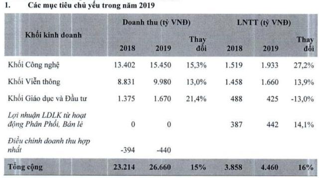 FPT đặt mục tiêu 4.460 tỷ đồng LNTT năm 2019, chia cổ tức 20% tiền mặt và cổ phiếu sau ĐHĐCĐ - Ảnh 1.