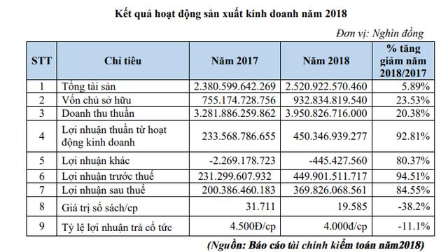 May Sông Hồng dự kiến chia cổ tức tỷ lệ 40%, mục tiêu 475 tỷ đồng LNTT năm 2019 - Ảnh 1.