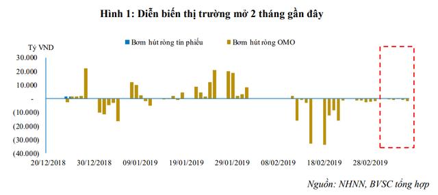 NHNN tiếp tục hút ròng hơn 5.000 tỷ từ thị trường, lãi suất liên ngân hàng giảm nhẹ - Ảnh 1.