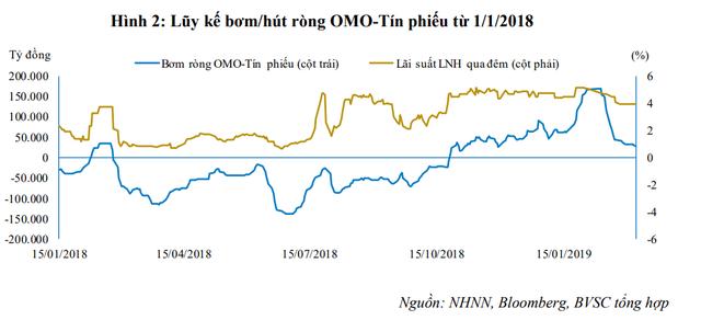 NHNN tiếp tục hút ròng hơn 5.000 tỷ từ thị trường, lãi suất liên ngân hàng giảm nhẹ - Ảnh 2.