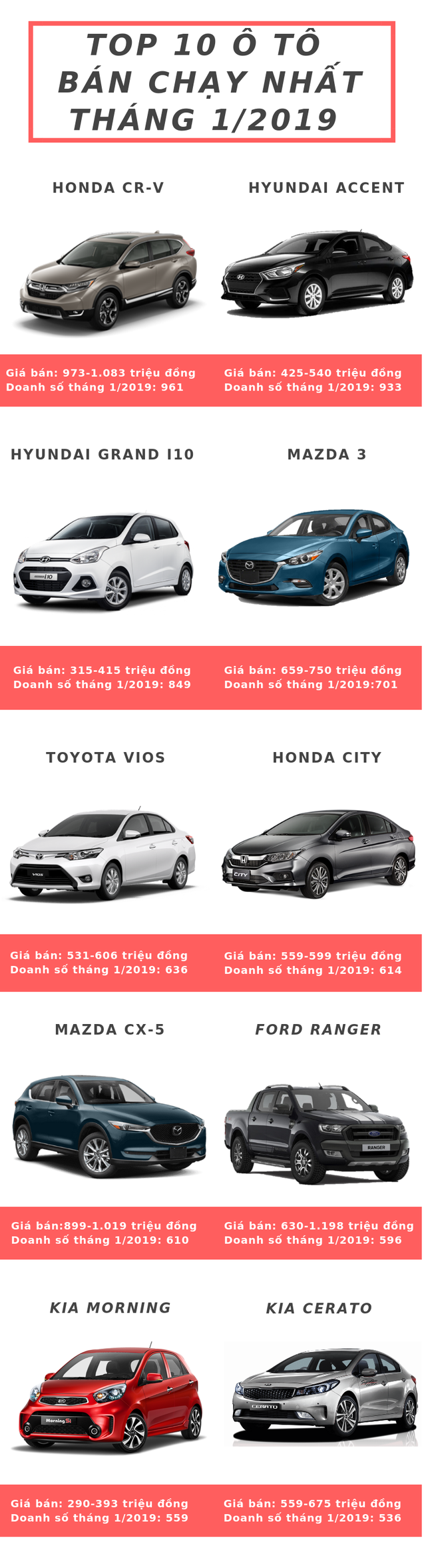 10 xe bán chạy nhất tháng 2/2019: CR-V tiếp tục dẫn đầu, Vua doanh số rớt hạng - Ảnh 1.