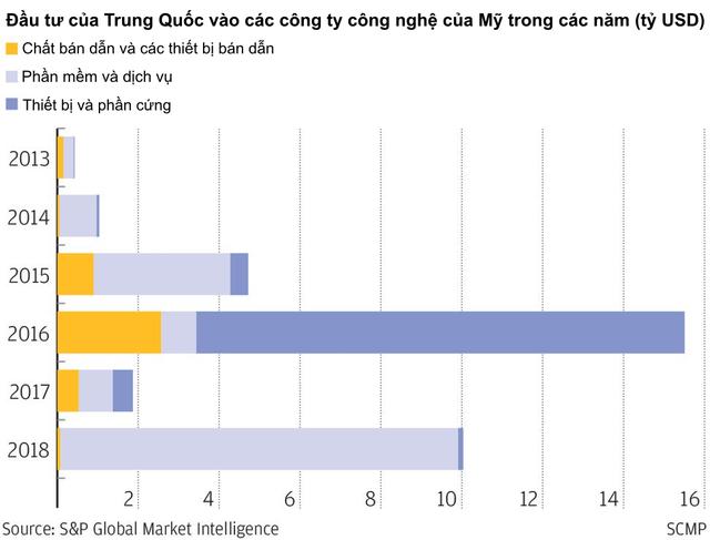 Chiến tranh thương mại đang bóp nghẹt những khoản đầu tư nước ngoài của cả Mỹ và Trung Quốc trong lĩnh vực công nghệ, nhiều công ty trở nên e dè và trì hoãn nhiều thương vụ M&A - Ảnh 2.