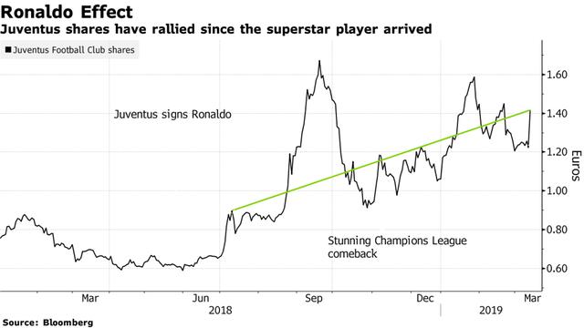 Cristiano Ronaldo lập hat-trick, cổ phiếu của Juventus lập tức vọt tăng 30% - Ảnh 2.