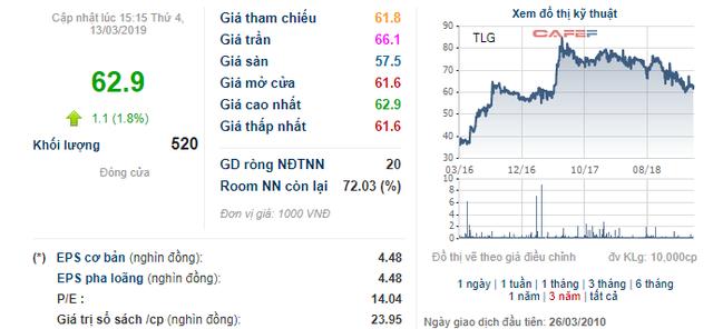 Thiên Long (TLG) hoàn tất phát hành 5 triệu cổ phiếu giá 85.000 đồng - cao hơn 35% thị giá - Ảnh 1.