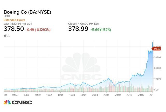 Boeing liên tiếp gặp vận rủi nhưng khoản đầu tư vào công ty này có thể sẽ mang về lợi nhuận lên tới hơn 1.000% chỉ sau 10 năm - Ảnh 1.