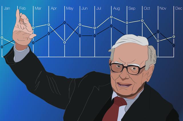 Muốn là nhà đầu tư thành công, bạn nhất định phải tự trả lời câu hỏi này như Warren Buffett! - Ảnh 2.