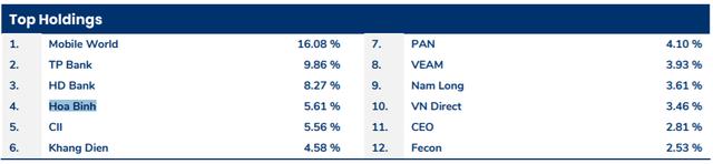 Pyn Elite Fund bán 2 triệu cổ phiếu Hòa Bình (HBC), giảm tỷ lệ sở hữu xuống gần 14% - Ảnh 1.
