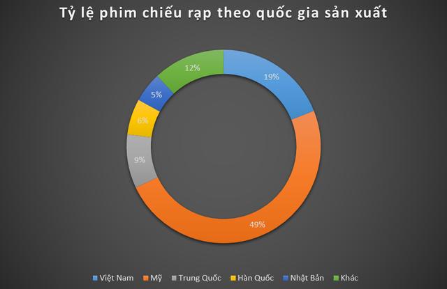 Bùng nổ ngành chiếu phim ở Việt Nam: Khán giả thích đến rạp xem gì? - Ảnh 3.