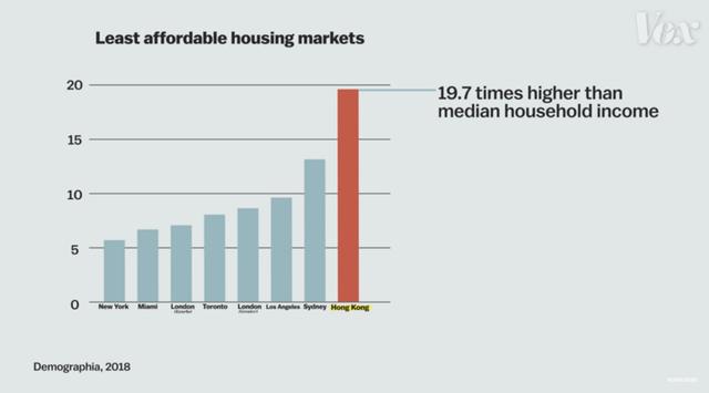 Chính sách kỳ lạ khiến Hong Kong còn nhiều đất chưa khai thác nhưng giá bất động sản vẫn cao nhất thế giới, hàng trăm nghìn người phải sống trong lồng - Ảnh 1.