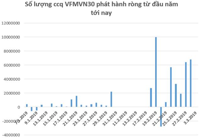 Hàng trăm tỷ đồng tiếp tục đổ vào chứng khoán Việt Nam trong tuần cuối tháng 2 thông qua các quỹ ETF - Ảnh 2.