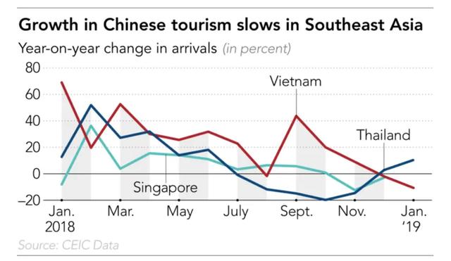 Lượng khách Trung Quốc sụt giảm, Việt Nam và các quốc gia ASEAN đơn giản thủ tục visa để hút dòng du khách mới - Ảnh 1.