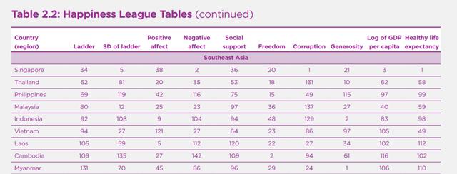 Báo cáo Chỉ số hạnh phúc 2019: Việt Nam tăng 1 bậc trong bảng xếp hạng - Ảnh 1.