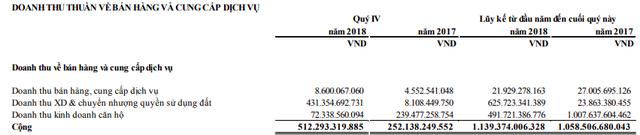 Năm Bảy Bảy: Còn nợ cọc dự án hơn ngàn tỷ, CII sắp nâng sở hữu trên 51% vốn cổ phần - Ảnh 2.