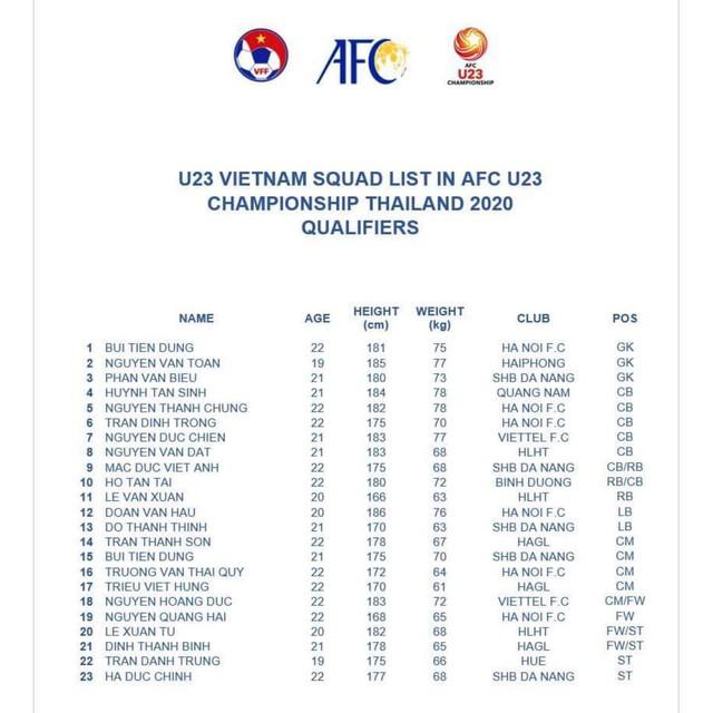 Chốt danh sách U23 Việt Nam trong đêm: Tiến Linh bị loại, Đình Trọng được trao cơ hội - Ảnh 2.