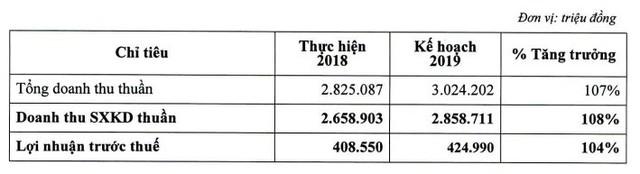 Dự kiến lượng khách quốc tế tăng mạnh, Sasco (SAS) đặt mục tiêu lãi trước thuế 425 tỷ đồng năm 2019 - Ảnh 2.