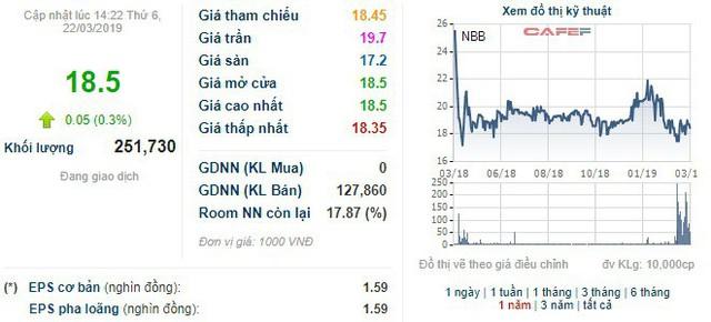 Kallang Limited bán tiếp hơn 2 triệu cổ phiếu NBB, không còn là cổ đông lớn của Năm Bảy Bảy - Ảnh 1.