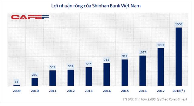 Các ngân hàng Hàn Quốc ngày càng ăn nên làm ra tại Việt Nam - Ảnh 1.