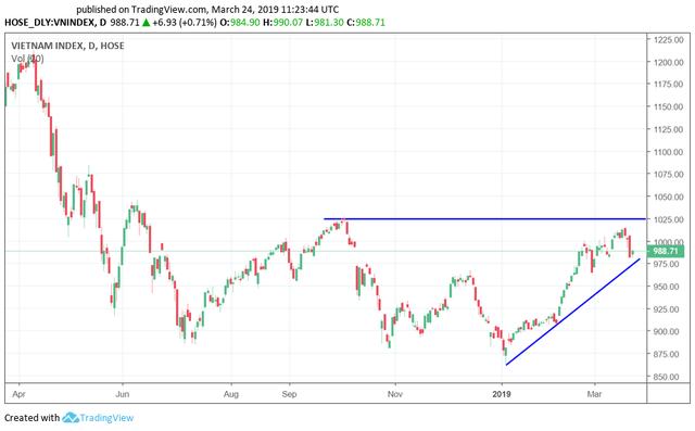 Tuần giao dịch cuối tháng 3: Rủi ro tăng dần, hồi phục là cơ hội giảm tỷ trọng cổ phiếu - Ảnh 1.