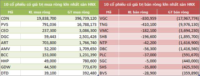 Tuần 18-22/3: Thị trường rung lắc mạnh, khối ngoại đẩy mạnh mua ròng 962 tỷ đồng - Ảnh 4.