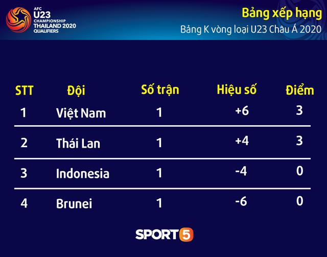U23 Indonesia là nhà tân vô địch Đông Nam Á, nhưng U23 Việt Nam giờ đây là phiên bản hoàn toàn khác - Ảnh 4.