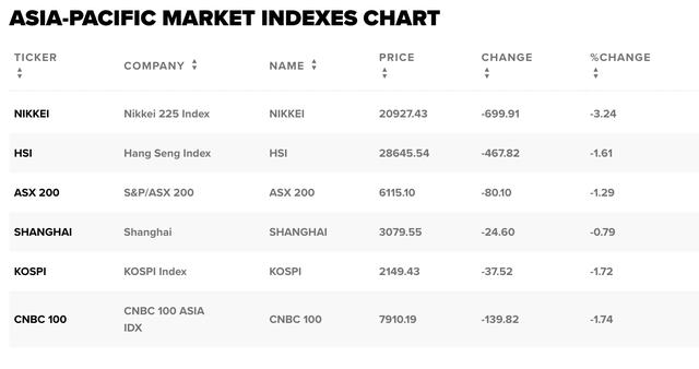 Lo ngại về tình trạng suy thoái kinh tế, chứng khoán châu Á không thoát được sắc đỏ - Ảnh 1.