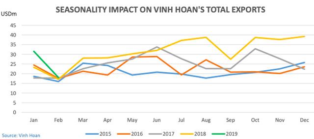 Vĩnh Hoàn đạt 18 triệu USD kim ngạch xuất khẩu sau 2 tháng, tiếp tục dẫn đầu ngành với thị phần xuất khẩu 14% - Ảnh 1.