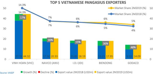 Vĩnh Hoàn đạt 18 triệu USD kim ngạch xuất khẩu sau 2 tháng, tiếp tục dẫn đầu ngành với thị phần xuất khẩu 14% - Ảnh 2.