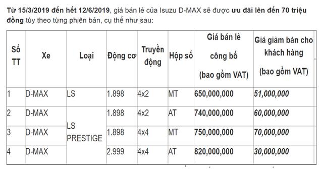 Trước giờ tăng lệ phí trước bạ: Đây là mẫu xe bán tải giảm giá khủng, rẻ nhất Việt Nam - Ảnh 1.