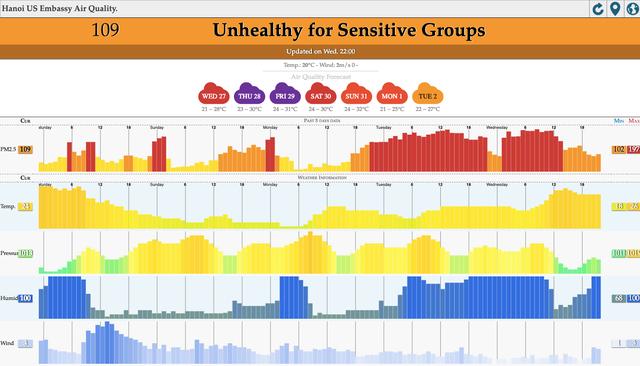 Hà Nội ngập trong màn sương mù mịt bao phủ tầm nhìn: Tình trạng ô nhiễm không khí đáng báo động! - Ảnh 2.