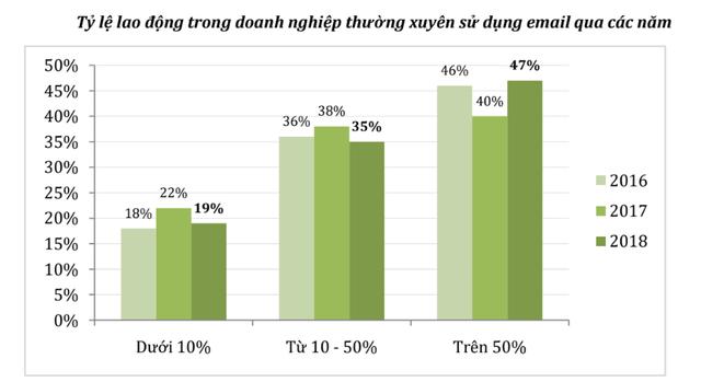 Báo cáo Chỉ số thương mại điện tử Việt Nam 2019 có gì đáng chú ý? - Ảnh 1.