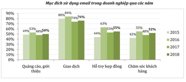 Báo cáo Chỉ số thương mại điện tử Việt Nam 2019 có gì đáng chú ý? - Ảnh 2.