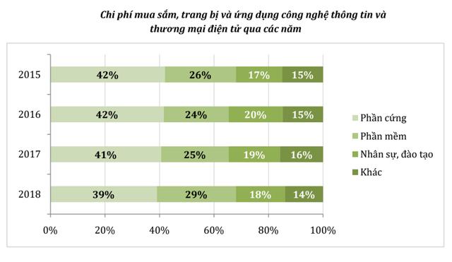 Báo cáo Chỉ số thương mại điện tử Việt Nam 2019 có gì đáng chú ý? - Ảnh 3.