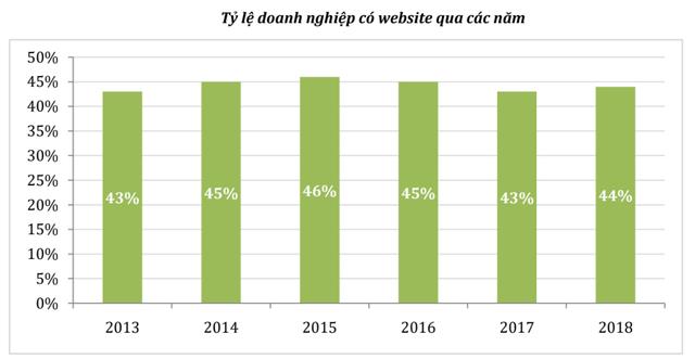 Báo cáo Chỉ số thương mại điện tử Việt Nam 2019 có gì đáng chú ý? - Ảnh 4.
