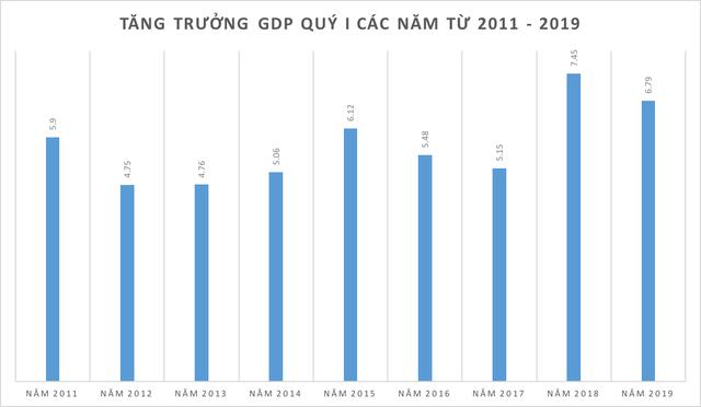 GDP quý I/2019 ước tính tăng 6,79% - Ảnh 1.