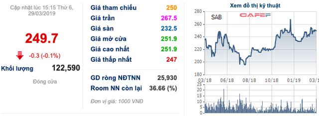 Sabeco giảm 11% lãi ròng song vẫn vượt kế hoạch, Thaibev muốn tăng cổ tức thêm ngàn tỷ: Liệu có xứng đáng? - Ảnh 3.