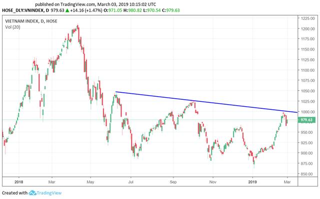 Tuần 3-8/3: Vn-Index tiếp tục giằng co, nhưng cơ hội vẫn xuất hiện ở nhiều nhóm cổ phiếu - Ảnh 2.