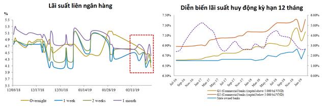 Cuộc đua huy động vốn vẫn đang khốc liệt, lãi suất sẽ thế nào trong thời gian tới?
