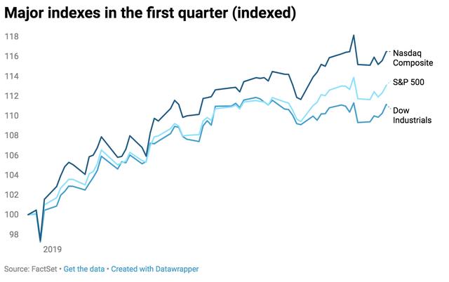 Chứng khoán Mỹ 29/3: Dow Jones bật tăng hơn 200 điểm, S&P 500 ghi nhận quý xuất sắc nhất kể từ năm 2009 - Ảnh 1.