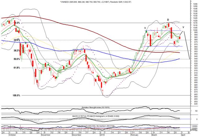 Tuần giao dịch đầu tháng 4: Dòng tiền suy yếu, rủi ro thị trường vẫn ở mức cao? - Ảnh 1.