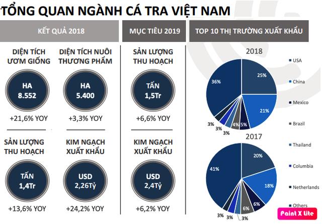 Navico (ANV): Kim ngạch xuất khẩu 2 tháng đầu năm đạt 17,7 triệu USD, tăng 11% cùng kỳ - Ảnh 1.