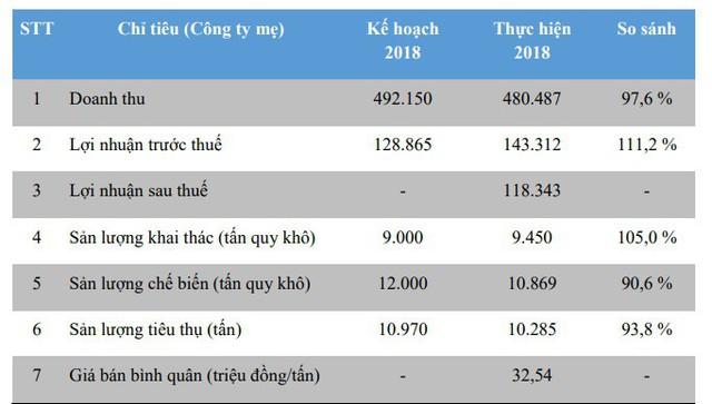 Cao su Tây Ninh (TRC) đặt mục tiêu LNTT 106 tỷ đồng trong năm 2019 - Ảnh 1.