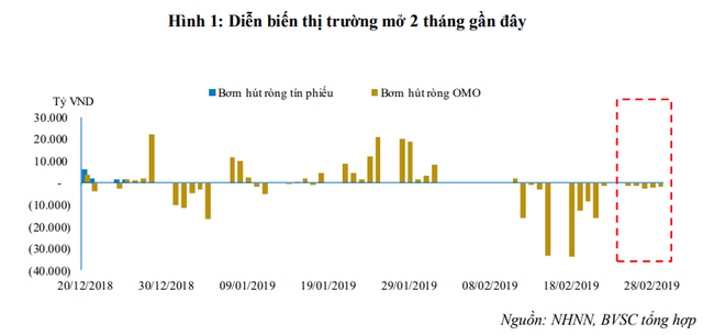 Thanh khoản ổn định, NHNN hút ròng hơn 9.700 tỷ từ thị trường - Ảnh 1.