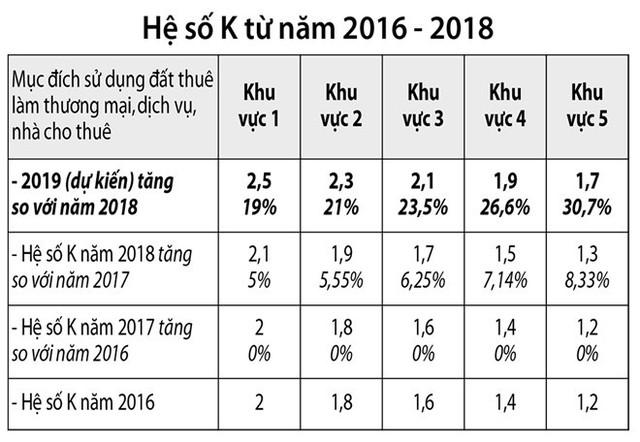 TPHCM chuẩn bị tăng hệ số K (hệ số điều chỉnh giá đất) sát hơn với giá thị trường - Ảnh 1.