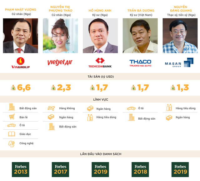 Những điểm tương đồng thú vị của 5 tỷ phú USD Việt Nam - Ảnh 1.