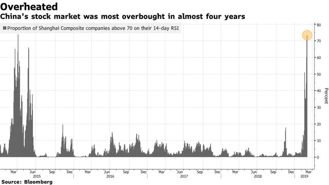 Thị trường chứng khoán nóng nhất thế giới có thể sẽ mất tới 50% trong năm tới, giới đầu tư đua nhau bán tháo - Ảnh 2.