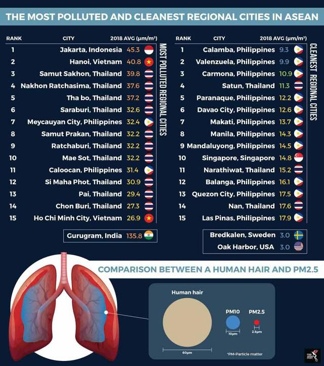 Việt Nam có 93 triệu dân nhưng chỉ 2 thành phố có thông tin về chất lượng khí thở - Ảnh 1.