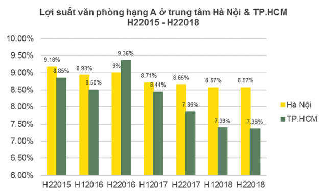 Bất động sản cho thuê này ở Hà Nội có lợi suất cao nhất địa cầu - Ảnh 3.