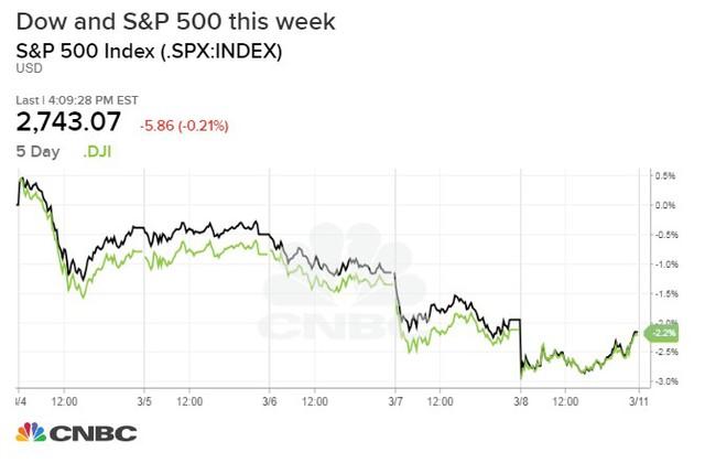 Số liệu việc làm quá thấp so với dự đoán, chứng khoán Mỹ chìm trong sắc đỏ - Ảnh 1.