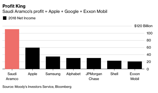 The richest company on the planet: 2018 income with Apple, Google and Exxon Mobil being accumulated - Picture 1.